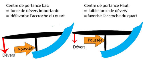 devers et centres de portances ailerons surf