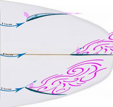 decrochage aileron statique de surf